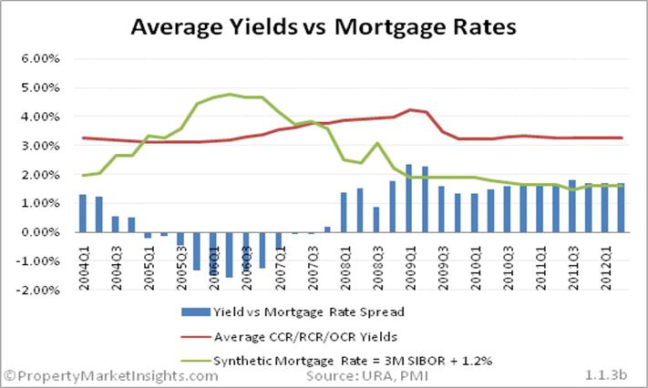 increasing mortgage rates negatively impact reits