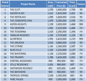 Non-Landed Residential Resale Property Transactions for the Week of Dec 31 – Jan 6