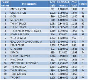 Non-Landed Residential Resale Property Transactions for the Week of August 5 – August 11