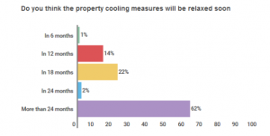 Buyers Expect Prices to Fall in the Next 12 Months, But Are Optimistic for the Long Term