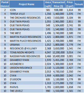 Non-Landed Residential Resale Property Transactions for the Week of December 5 – December 9