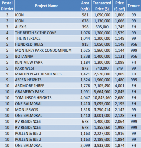 Non-Landed Residential Resale Property Transactions for the Week of June 12 – June 16