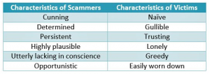 11 Tips to Help You Avoid Being Scammed
