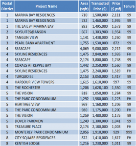 Non-Landed Residential Resale Property Transactions for the Week of July 24 – July 28