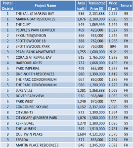 Non-Landed Residential Resale Property Transactions for the Week of August 21 – August 25