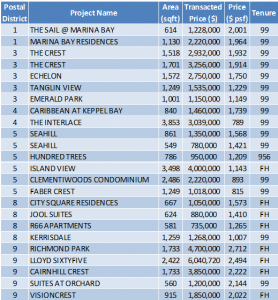 Non-Landed Residential Resale Property Transactions for the Week of December 4 – December 8