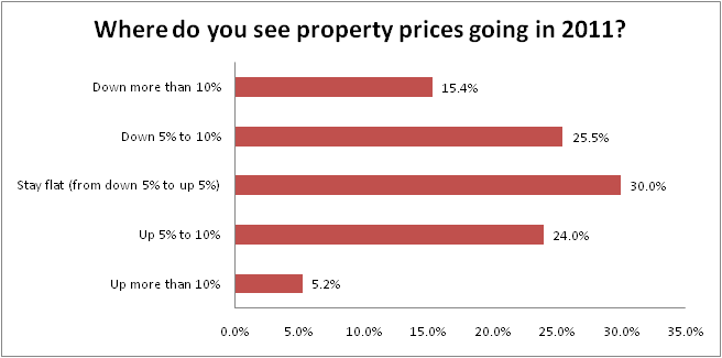 Where do you think prices are going in 2011
