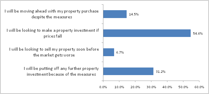 Property investor sentiment