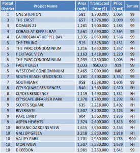 Non-Landed Residential Resale Property Transactions for the Week of October 18 – October 26